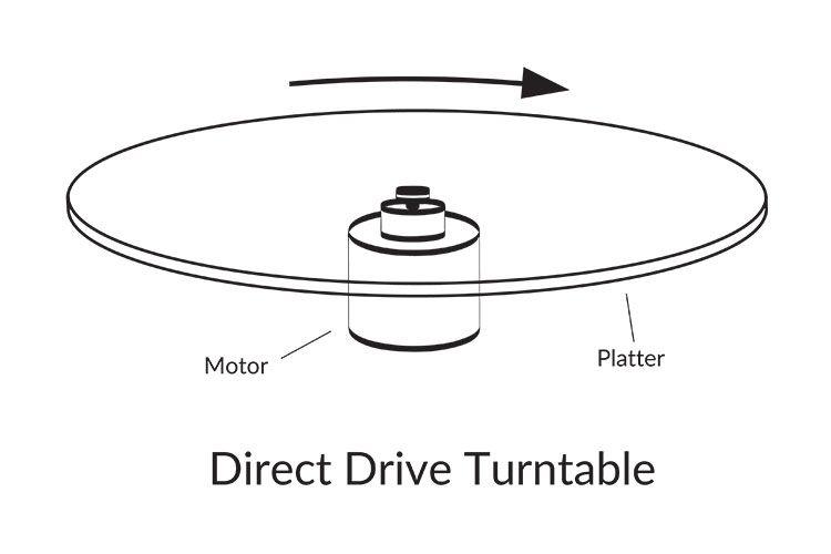 Direct-drive